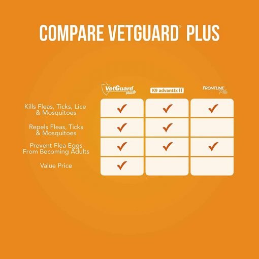 VetGuard Plus Flea And Tick Treatment For Small Dogs, 5-15 lbs, 6 Month Supply